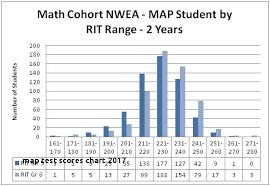 Nwea Score Chart 2018 Nwea Score Chart And Grade Level New Map Scores By Grade