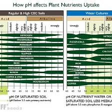 Ph Nutrient Uptake Scale Teds Marijuana Forum