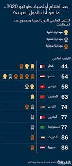 9 دول عربية حازت على ميداليات في أولمبياد طوكيو.. إليكم ما هي - CNN Arabic
