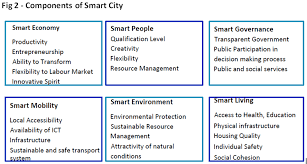 utc student essay inclusive smart city urban thinkers campus charve2