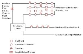 fire alarm system addressable, alarm control panel, control unit fire alarm riser diagram symbols at Fire Alarm Riser Diagram