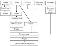 Дипломная работа Технологический процесс и организация  Дипломная работа Технологический процесс и организация приготовления блюд в школьном питании ru