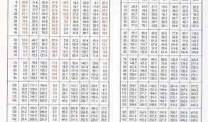 410a Pt Chart Dupont Detailed 410a Pressure Temp Chart 404 A Refrigerant Pressure
