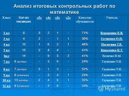 Презентация на тему Анализ учебно воспитательной работы МОУ  7 Анализ итоговых контрольных