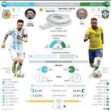 Copa America 2021 Final: Argentina ...