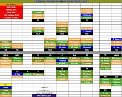 Notre Dame Depth Chart Vs Syracuse We Were Promised Changes