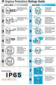Nema Enclosure Ratings Chart Ip Ratings Explained What Are Ip Ratings Nema Enclosures