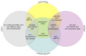 Articles Of Confederation And Constitution Venn Diagram The Venn Of Paul The Big Picture