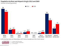 Hispanic Population Growth Chart Hispanics Are Becoming Americas Largest Minority Daily
