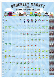 Brockley Market Seasonal Fruit Vegetable Chart Visual Ly
