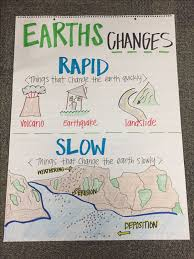 Earths Changes Anchor Chart Fourth Grade Science Science