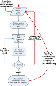 Planning To Plan Flow Chart Financial Planning A Flowchart Canadian Personal Finance Blog