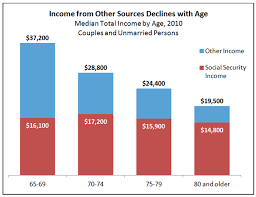 Social Security Chart 2014 What You Need To Know About Social Securitys 2014 Cola