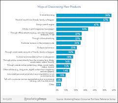 Consumer Behavior Chart Marketingsherpa Marketing Research Chart The Most