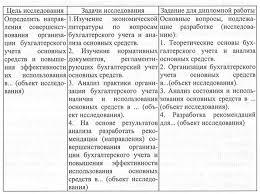 Содержание разделов работы по бухучету diplom econom ru Расчетно аналитическая часть дипломной работы начинается с краткой характеристики объекта исследования Анализируется динамика экономических показателей