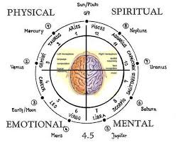 Numerology Birth Chart Reading Astrology And Numerology Charts