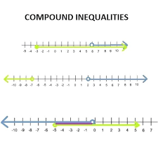 how to solve compound inequalities math articles solving compound inequalities mathworksheets4kids