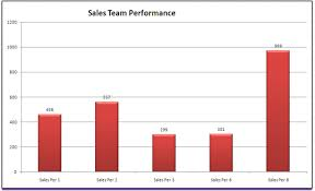 Sales Chart Sales Summary Chart Lean For U
