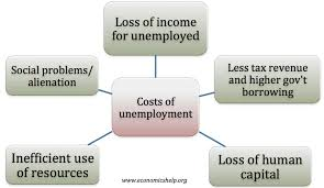 Unemployment Effects On The Economy Economic Costs Of Unemployment Economics Help