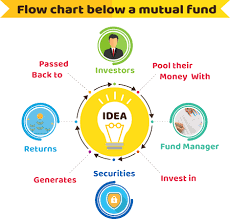 Mutual Fund Flow Chart Mutual Fund Buy Sell Mutual Fund Online Fundvisor