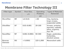 Membrane Pore Size Chart Nanofiltration Environmental Scientists And Engineers Are