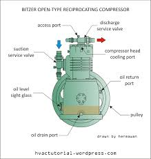 types of refrigeration compressors. bitzer open-type reciprocating compressor types of refrigeration compressors r