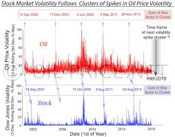 Is Volatility In Oil Price On The Way Again
