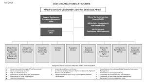 Organigramme Of Un Desa Un Desa United Nations