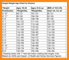 Weight Chart For Women Age And Weight Chart Female Www Bedowntowndaytona Com