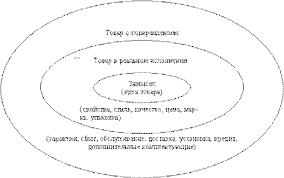 Реферат Жизненный цикл товара com Банк рефератов  Жизненный цикл товара