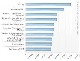 Computer Science Major Jobs Best Jobs For Computer Science Majors Computer Science Majors