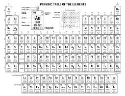 Periodic Table Charge Chart Periodic Table With Charges Pdf For Printing