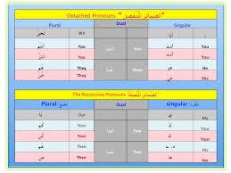 Arabic Detached Pronouns And Possessive Pronouns Chart