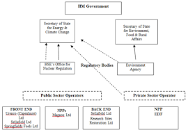 Uk Government Hierarchy Chart United Kingdom 2017