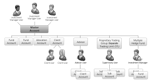 Hedge Fund Structure Chart Hedge Funds Interactive Brokers