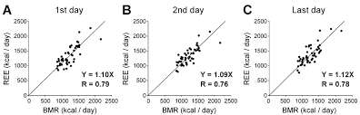 figure 2 relationship between resting energy expenditure ree and basal metabolic rate bmr ree and bmr cor well on the first second and last