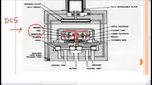 Dctech 2 Electro Hydraulic Servo Valves For Steam Turbines Control