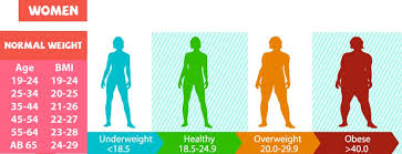 Bmi Chart For Men Women Kids And Adults Check Your Bmi