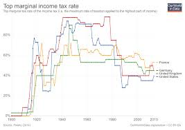 Current Tax Rate Chart Taxation Our World In Data