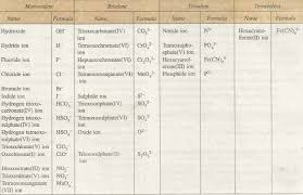 Chemistry Talk How Chemical Formulas Are Written See Examples