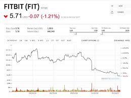 Fitbit Stock Quote Magnificent Here Are The Stocks Investors On Hot Investing App RobinHood Love