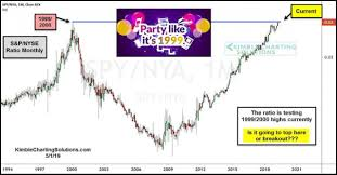 1999 Stock Market Chart Kimble Charting Solutions Key Test Ahead May 5 2019