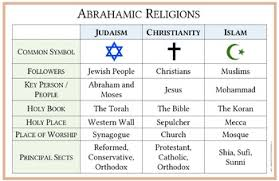 Abrahamic Religions Comparison Table And Flowchart Easy To Print 11 X 17
