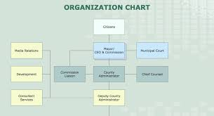 Charting Software For Mac Best Org Chart For Mac Software Organizational Chart