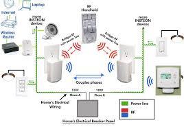 home lan wiring diagram home wiring diagrams smarthomes home lan wiring diagram
