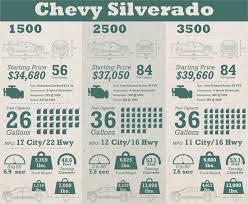 Ford Truck Comparison Chart Chevy Silverado Vs Ram Vs Ford Comparison Trapp Chevy