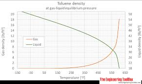 Acetic Acid Vapor Pressure Chart Toluene Density And Specific Weight