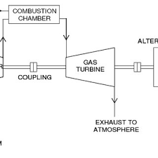 schematic diagram of a simple gas turbine power plant download gas engine power plant layout schematic diagram of a simple gas turbine power plant