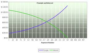 Total Roi A Look At Diminishing Returns Nsr Invest