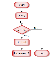 If Else Flow Chart Diagram Drawing A Structured Flowchart